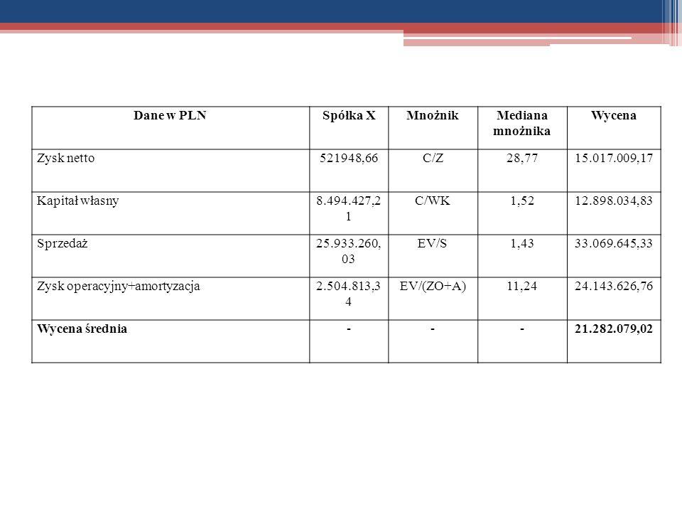 Dane w PLN Spółka X. Mnożnik. Mediana mnożnika. Wycena. Zysk netto. 521948,66. C/Z. 28,77. 15.017.009,17.