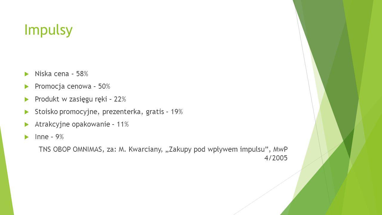 Impulsy Niska cena – 58% Promocja cenowa – 50%