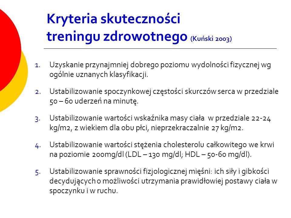 Kryteria skuteczności treningu zdrowotnego (Kuński 2003)