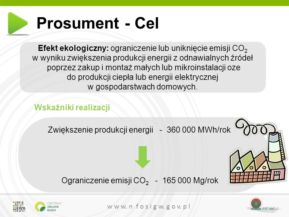 Prosument - Cel Efekt ekologiczny: ograniczenie lub uniknięcie emisji CO2. w wyniku zwiększenia produkcji energii z odnawialnych źródeł.