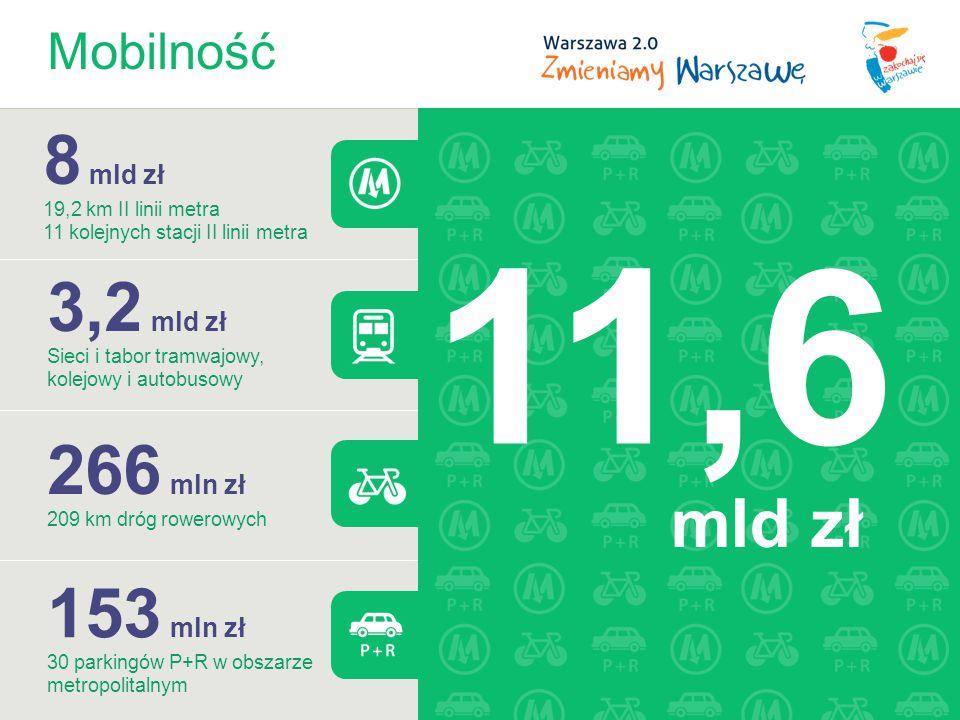 11,6 8 mld zł 3,2 mld zł 266 mln zł 153 mln zł mld zł Mobilność
