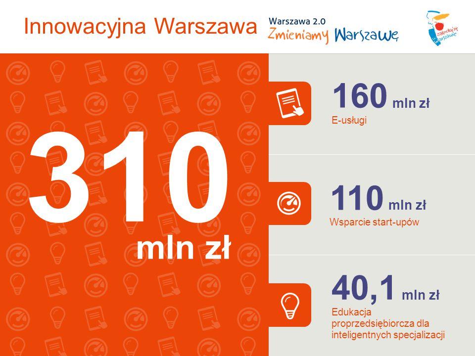 310 160 mln zł 110 mln zł 40,1 mln zł mln zł Innowacyjna Warszawa