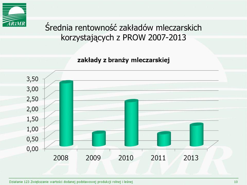 Średnia rentowność zakładów mleczarskich korzystających z PROW 2007-2013