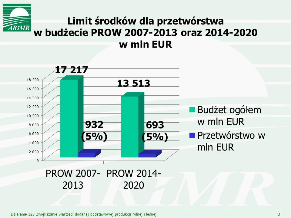 Limit środków dla przetwórstwa w budżecie PROW 2007-2013 oraz 2014-2020 w mln EUR