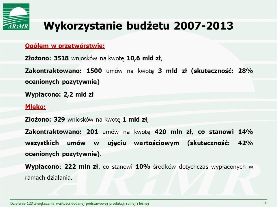 Wykorzystanie budżetu 2007-2013