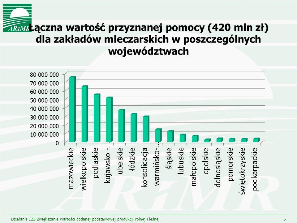 Łączna wartość przyznanej pomocy (420 mln zł) dla zakładów mleczarskich w poszczególnych województwach