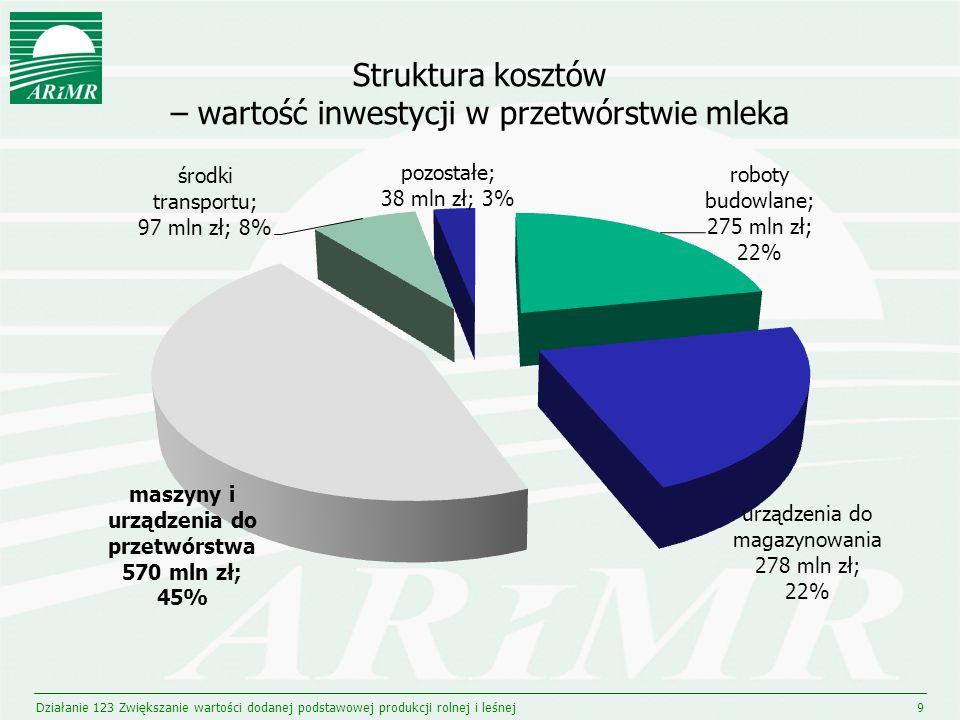 Struktura kosztów – wartość inwestycji w przetwórstwie mleka