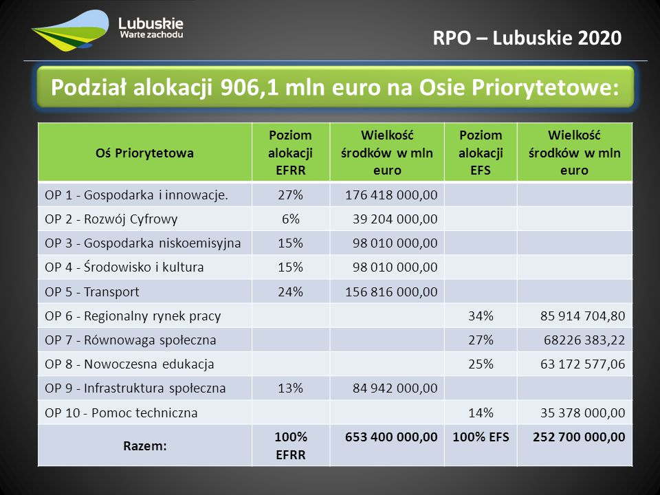 Podział alokacji 906,1 mln euro na Osie Priorytetowe: