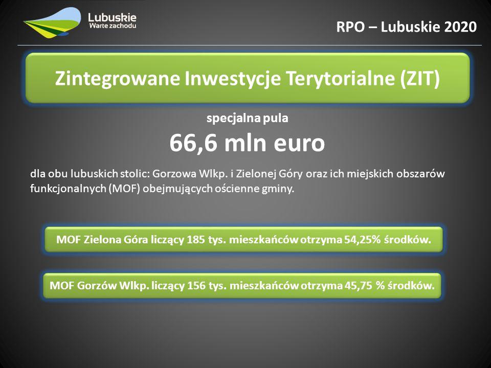 66,6 mln euro Zintegrowane Inwestycje Terytorialne (ZIT)