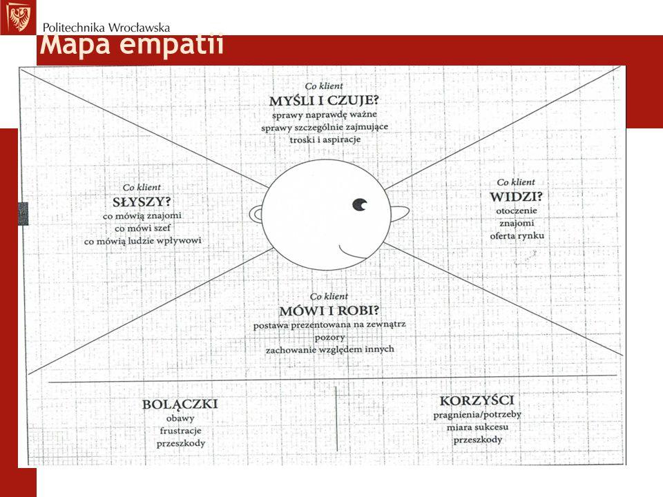 Mapa empatii