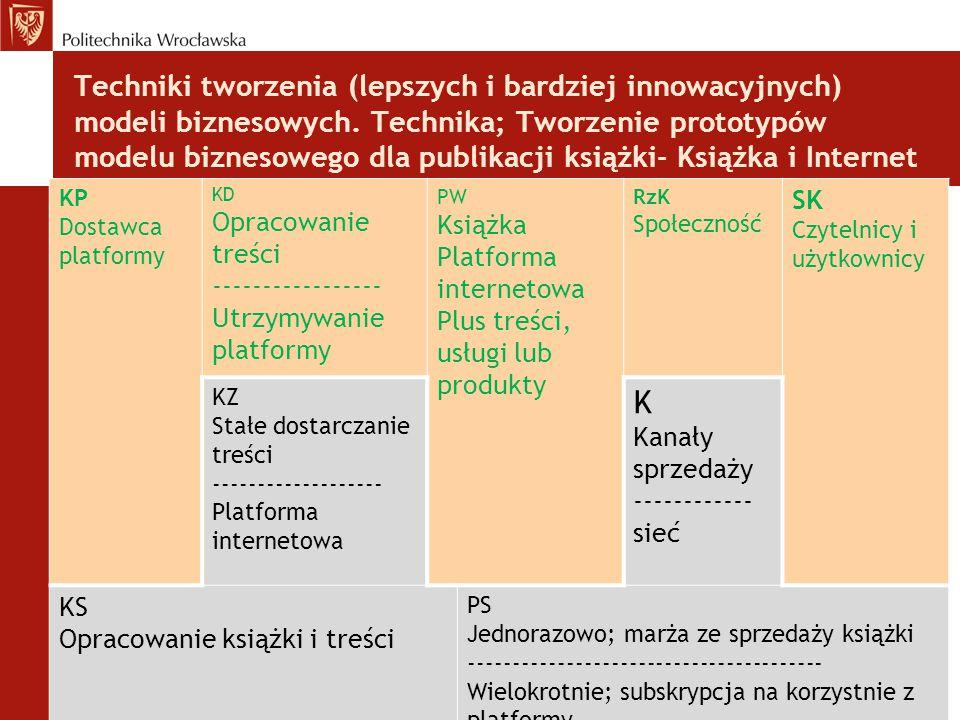 Techniki tworzenia (lepszych i bardziej innowacyjnych) modeli biznesowych. Technika; Tworzenie prototypów modelu biznesowego dla publikacji książki- Książka i Internet