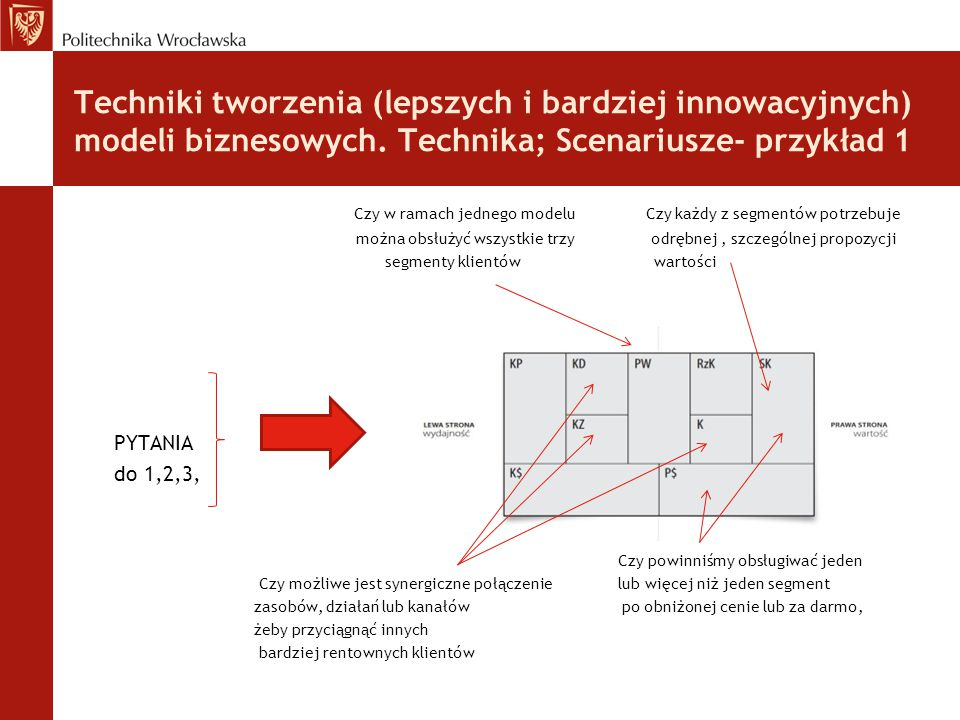 Techniki tworzenia (lepszych i bardziej innowacyjnych) modeli biznesowych. Technika; Scenariusze- przykład 1