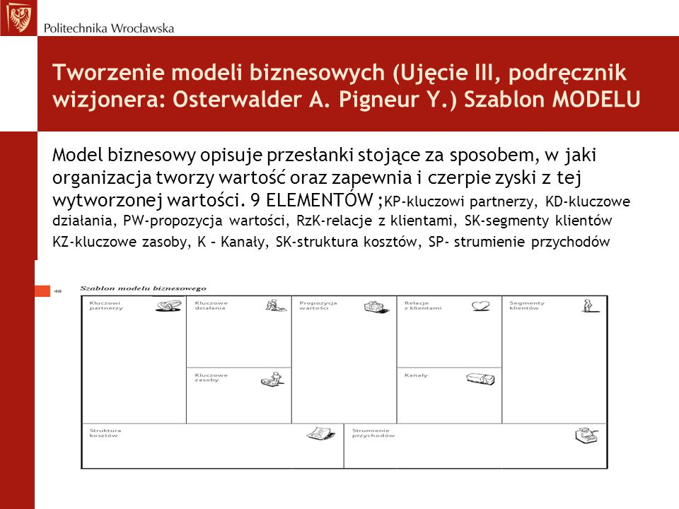 Tworzenie modeli biznesowych (Ujęcie III, podręcznik wizjonera: Osterwalder A. Pigneur Y.) Szablon MODELU
