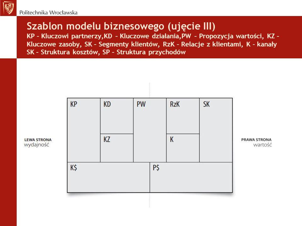 Szablon modelu biznesowego (ujęcie III) KP – Kluczowi partnerzy,KD – Kluczowe działania,PW – Propozycja wartości, KZ – Kluczowe zasoby, SK – Segmenty klientów, RzK – Relacje z klientami, K - kanały SK – Struktura kosztów, SP – Struktura przychodów