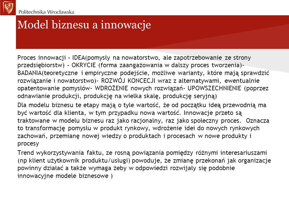Model biznesu a innowacje