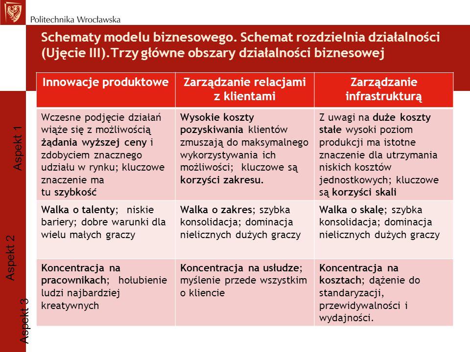 Zarządzanie relacjami z klientami Zarządzanie infrastrukturą