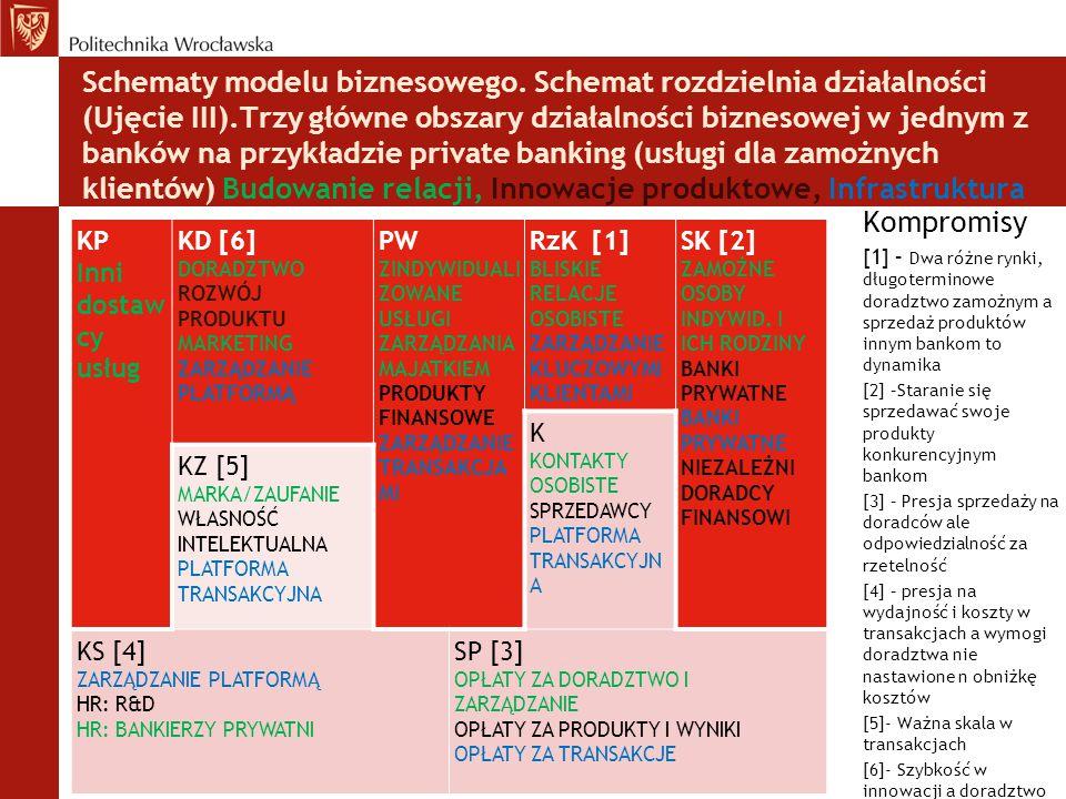 Schematy modelu biznesowego