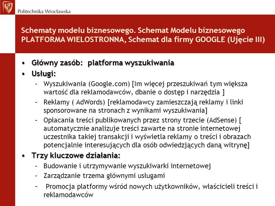 Główny zasób: platforma wyszukiwania Usługi: