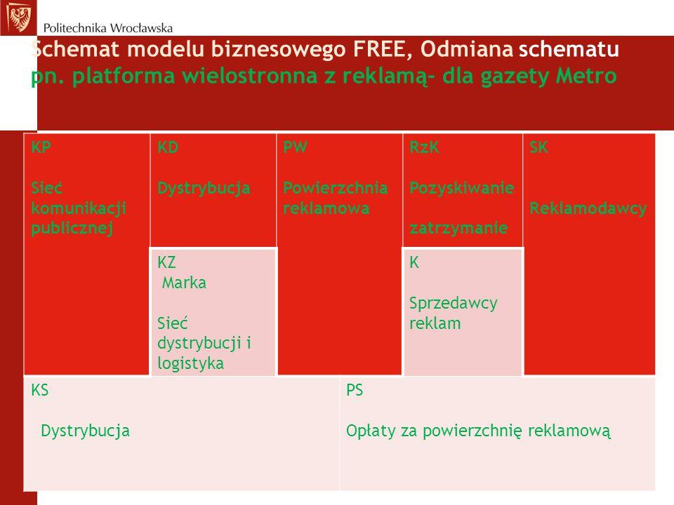 Schemat modelu biznesowego FREE, Odmiana schematu pn