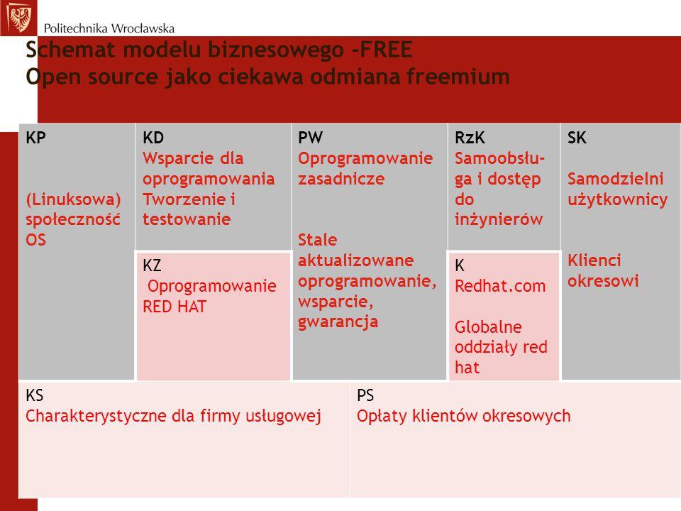 Schemat modelu biznesowego -FREE Open source jako ciekawa odmiana freemium