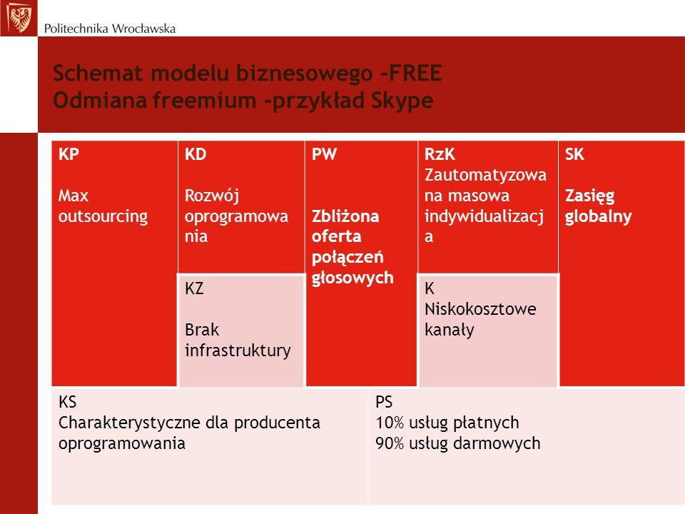 Schemat modelu biznesowego -FREE Odmiana freemium -przykład Skype