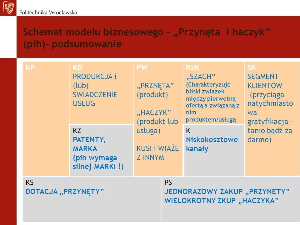 """Schemat modelu biznesowego – """"Przynęta i haczyk (pih)- podsumowanie"""