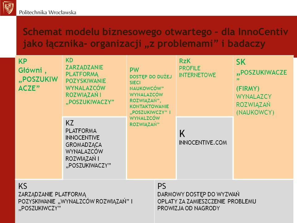 """Schemat modelu biznesowego otwartego – dla InnoCentiv jako łącznika- organizacji """"z problemami i badaczy"""