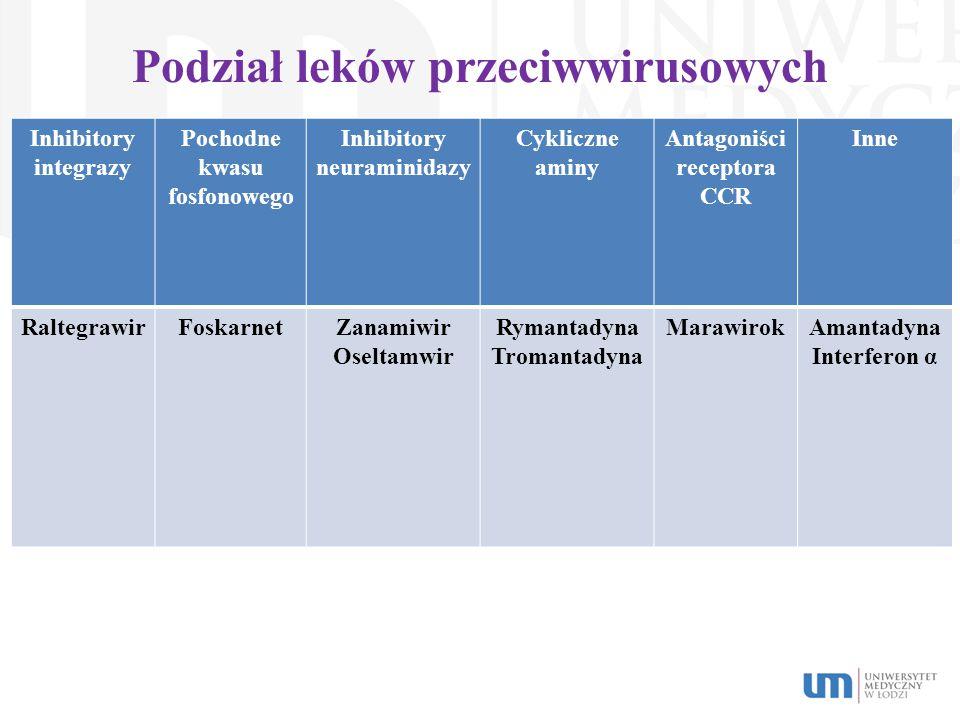 Podział leków przeciwwirusowych