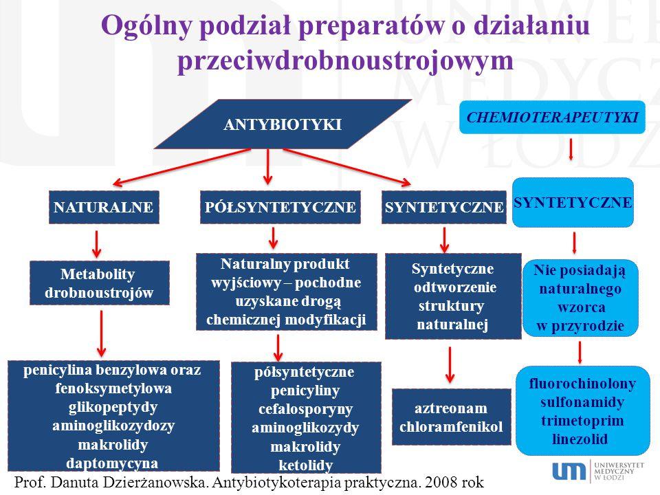 Ogólny podział preparatów o działaniu przeciwdrobnoustrojowym