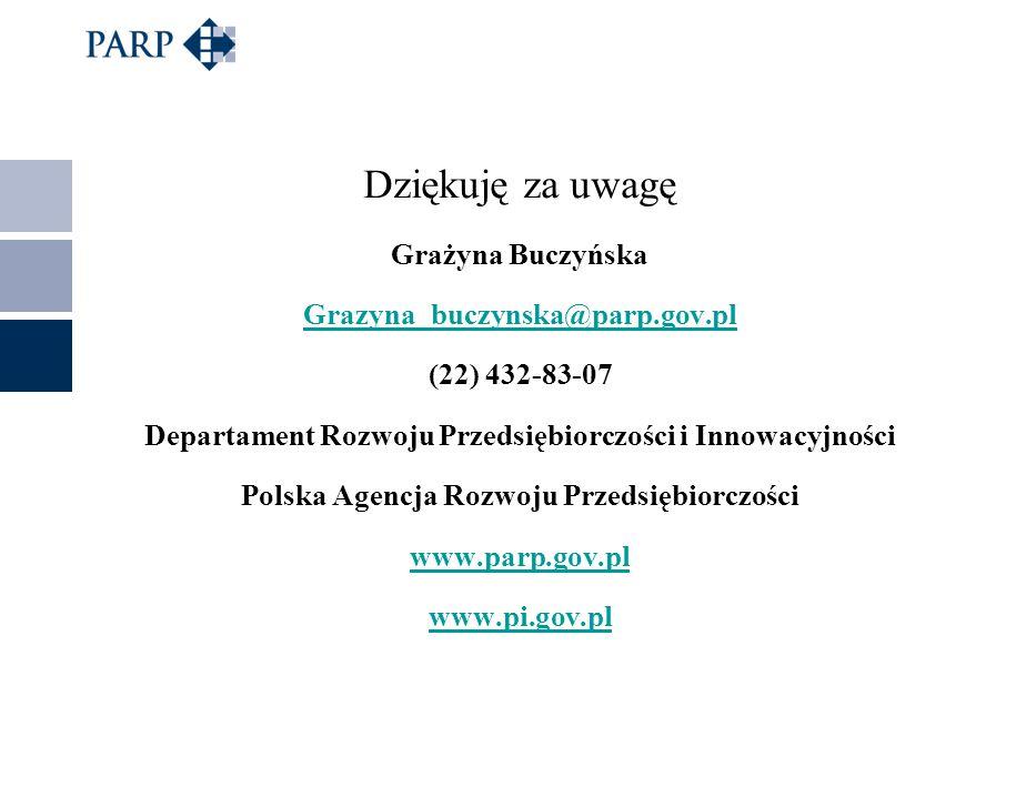 Dziękuję za uwagę Grażyna Buczyńska Grazyna_buczynska@parp.gov.pl