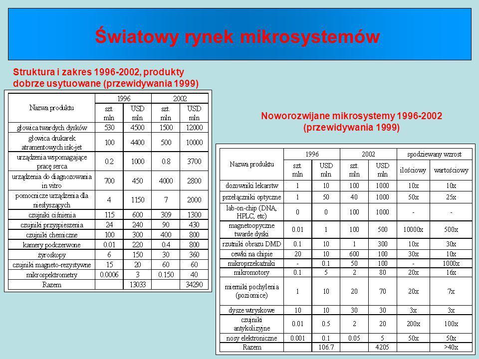 Noworozwijane mikrosystemy 1996-2002 (przewidywania 1999)