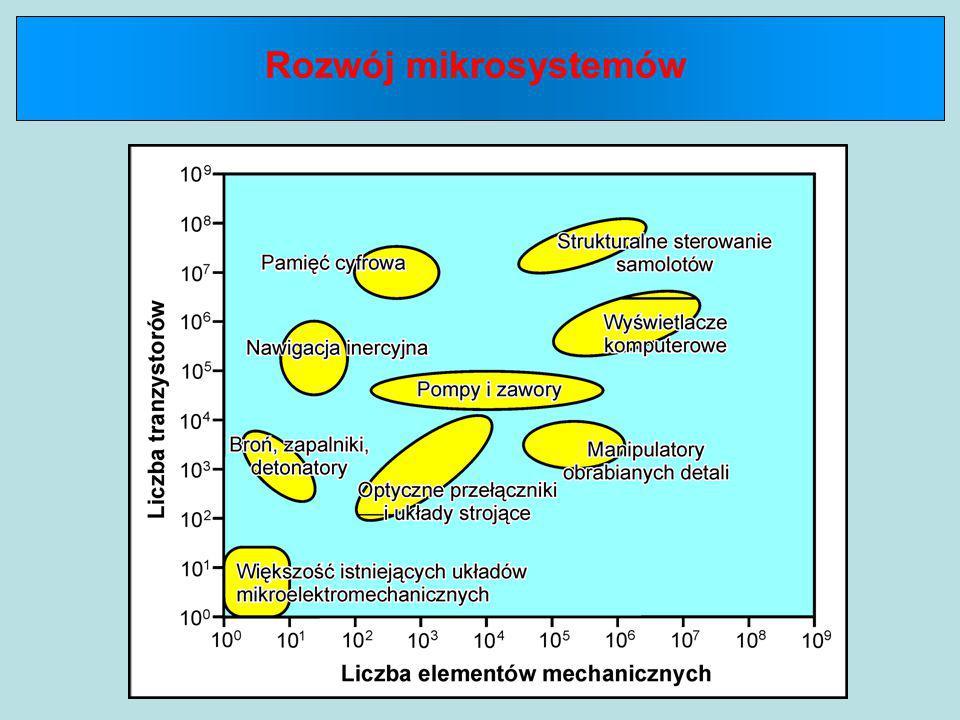 Rozwój mikrosystemów