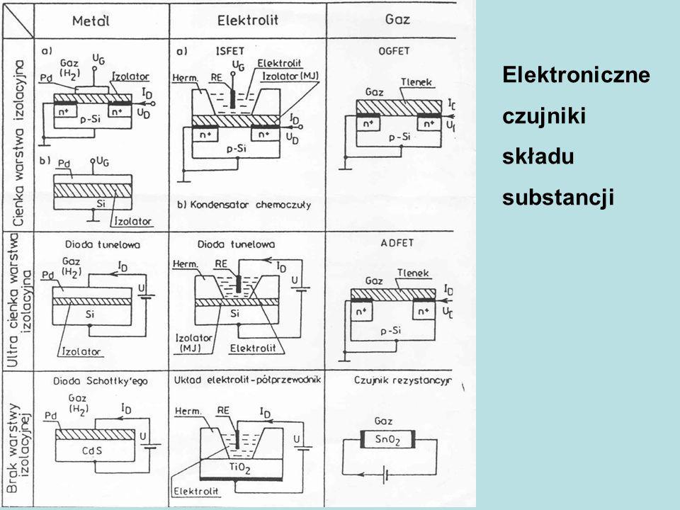 Elektroniczne czujniki składu substancji