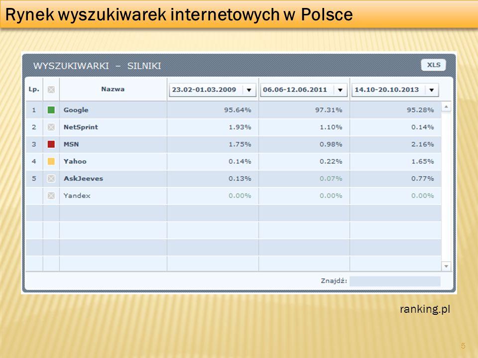 Rynek wyszukiwarek internetowych w Polsce