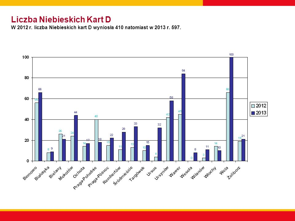 Liczba Niebieskich Kart D W 2012 r