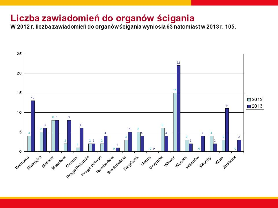 Liczba zawiadomień do organów ścigania W 2012 r