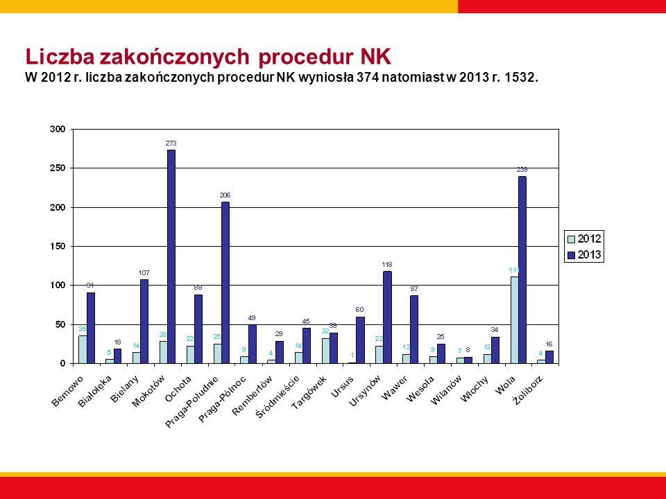 Liczba zakończonych procedur NK W 2012 r