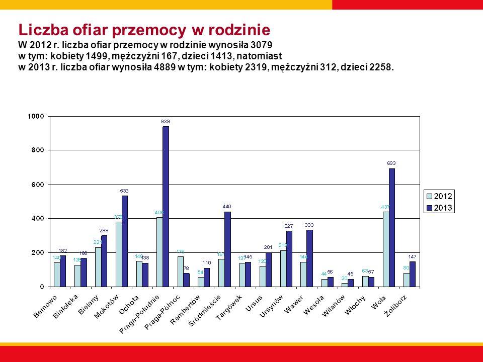 Liczba ofiar przemocy w rodzinie W 2012 r