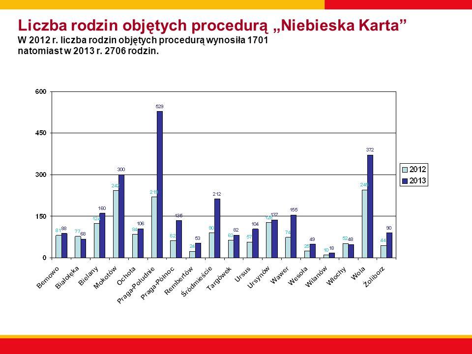 """Liczba rodzin objętych procedurą """"Niebieska Karta W 2012 r"""