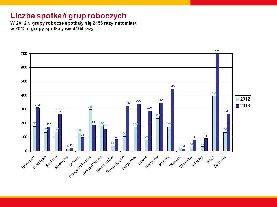 Liczba spotkań grup roboczych W 2012 r
