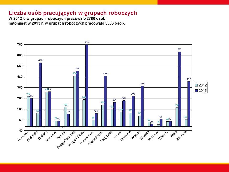 Liczba osób pracujących w grupach roboczych W 2012 r