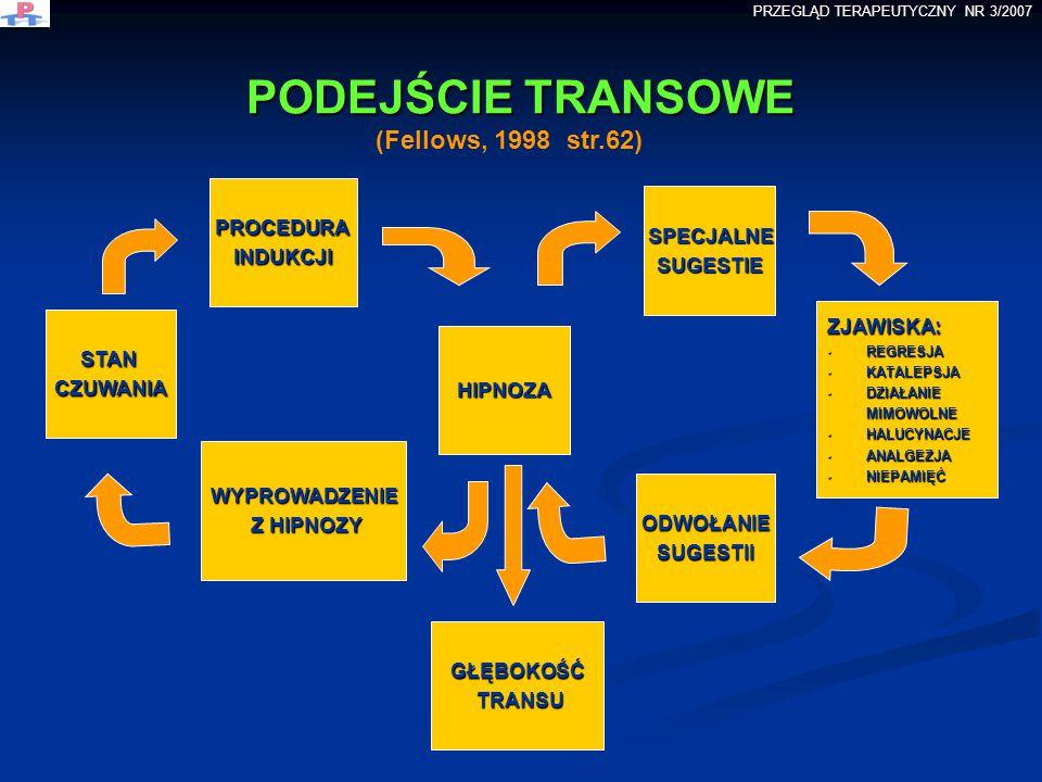 PODEJŚCIE TRANSOWE (Fellows, 1998 str.62) PROCEDURA SPECJALNE INDUKCJI