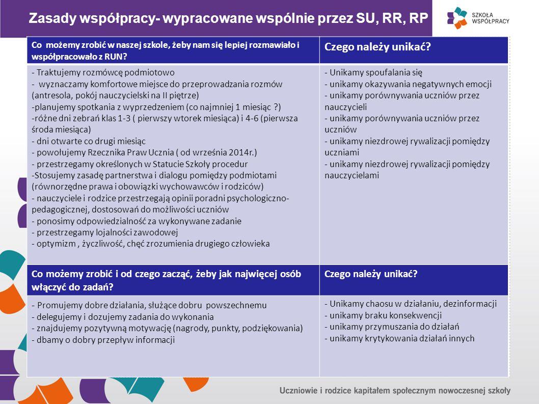 """"""" Zasady współpracy- wypracowane wspólnie przez SU, RR, RP"""