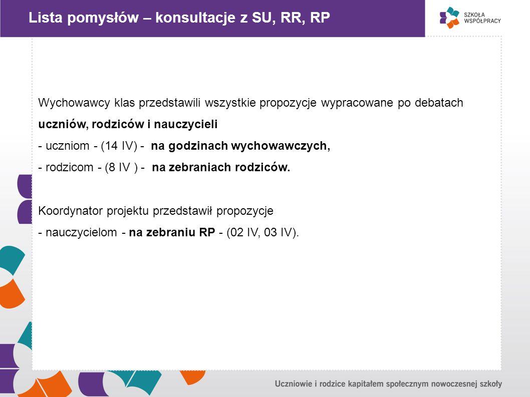""""""" Lista pomysłów – konsultacje z SU, RR, RP"""