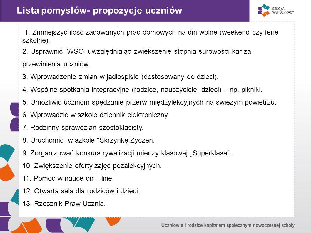 """"""" Lista pomysłów- propozycje uczniów"""
