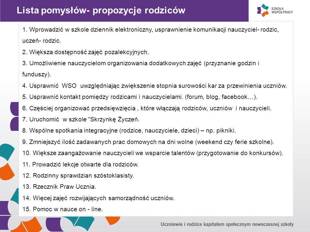 """"""" Lista pomysłów- propozycje rodziców"""