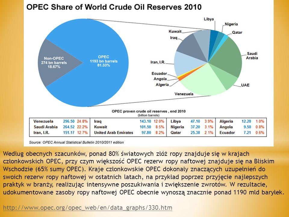 Według obecnych szacunków, ponad 80% światowych złóż ropy znajduje się w krajach członkowskich OPEC, przy czym większość OPEC rezerw ropy naftowej znajduje się na Bliskim Wschodzie (65% sumy OPEC). Kraje członkowskie OPEC dokonały znaczących uzupełnień do swoich rezerw ropy naftowej w ostatnich latach, na przykład poprzez przyjęcie najlepszych praktyk w branży, realizując intensywne poszukiwania i zwiększenie zwrotów. W rezultacie, udokumentowane zasoby ropy naftowej OPEC obecnie wynoszą znacznie ponad 1190 mld baryłek.