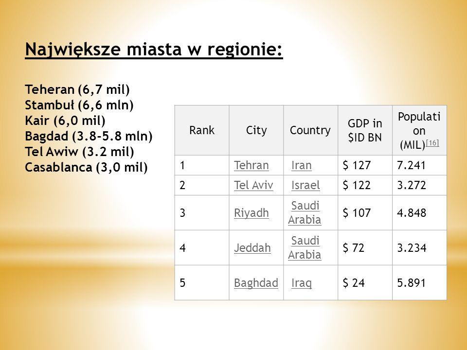 Największe miasta w regionie: