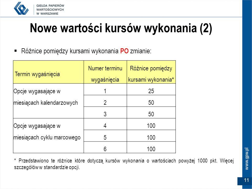 Nowe wartości kursów wykonania (2)