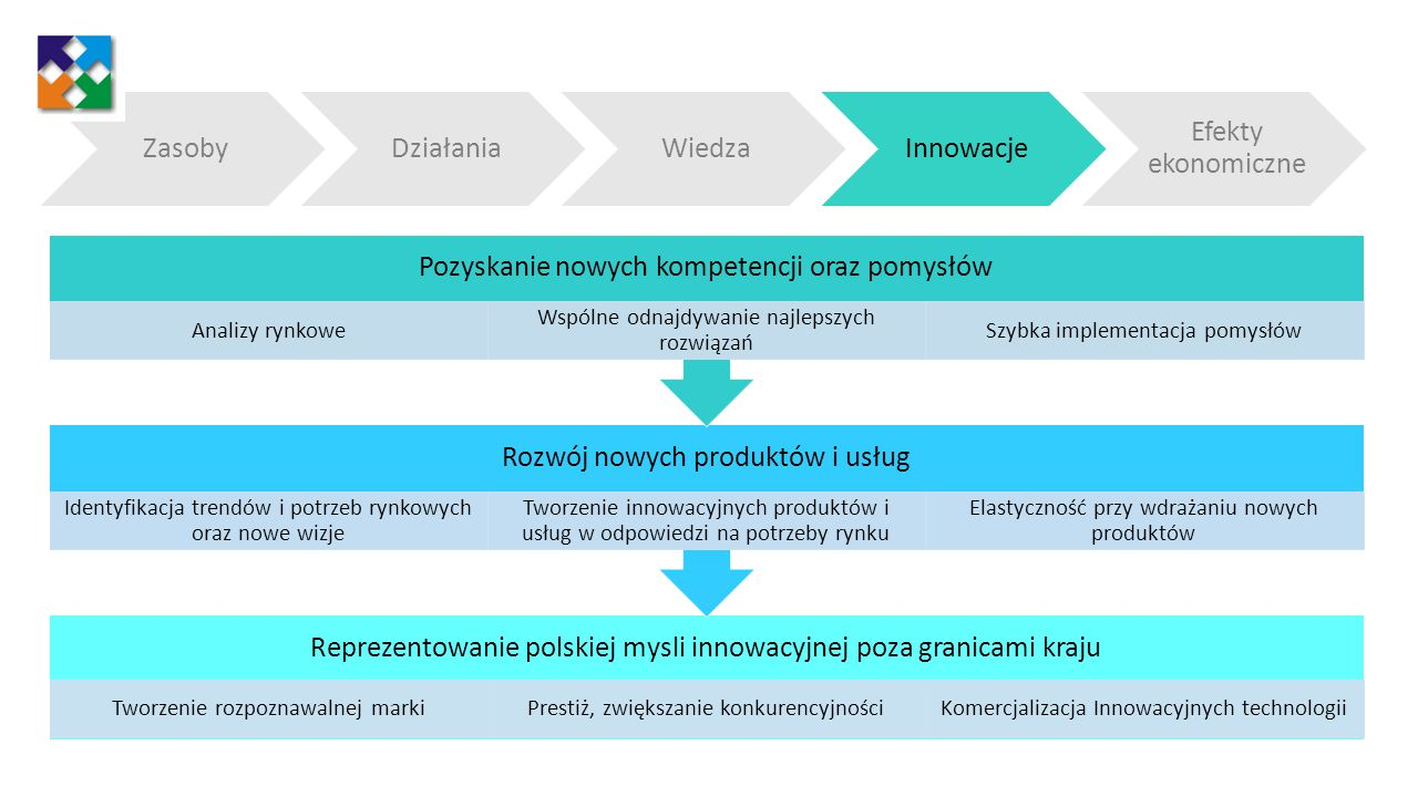 Pozyskanie nowych kompetencji oraz pomysłów Analizy rynkowe